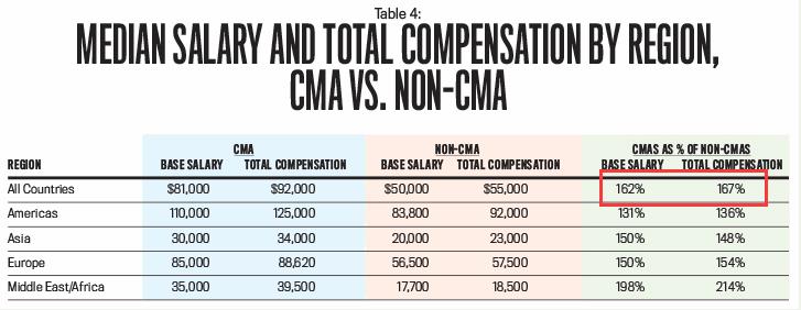 什么是CMA?CMA含金量怎么样? 第二张 会乐人网校
